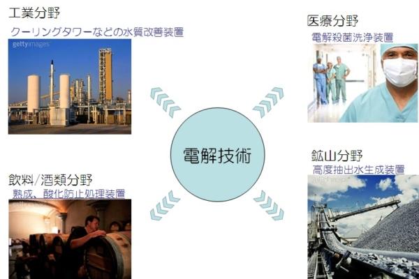 イノベーティブ・デザイン&テクノロジー株式会社